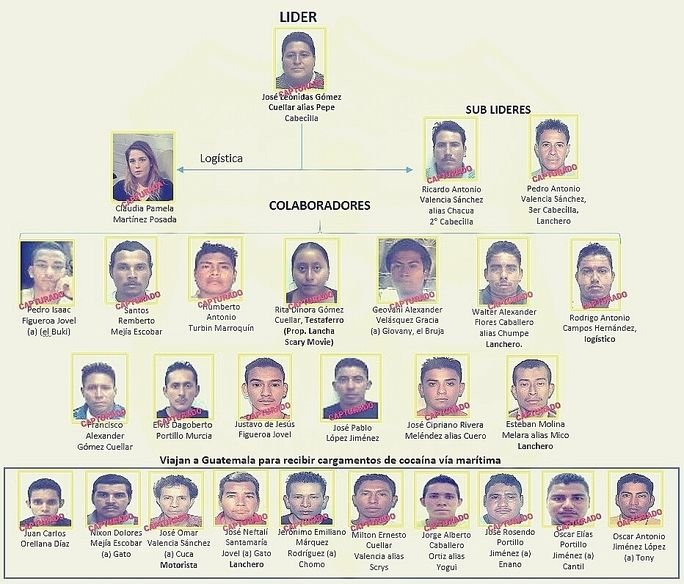 El Salvador Dismantles Organized Crime Structure