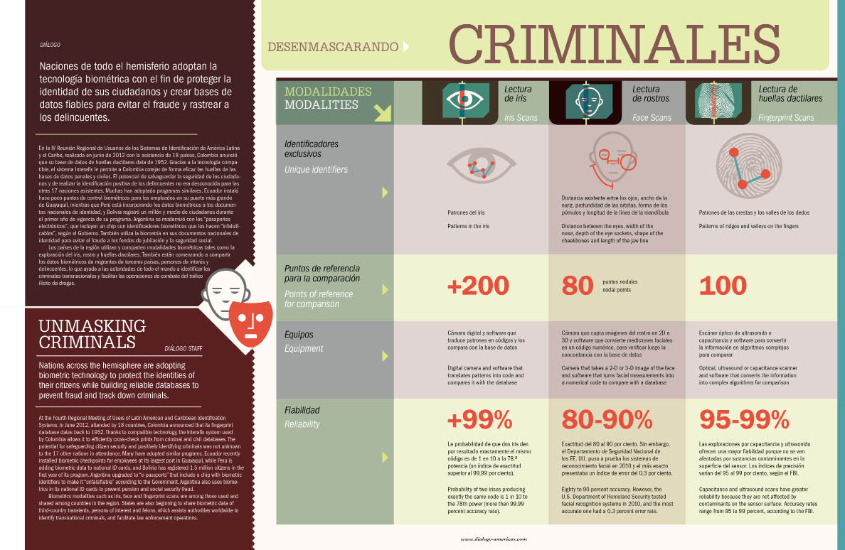 Unmasking Criminals