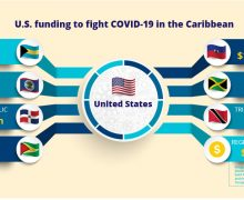US Helps Caribbean Countries Fight COVID-19