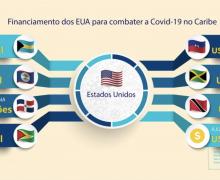 Estados Unidos ajudam países caribenhos a combater a COVID-19